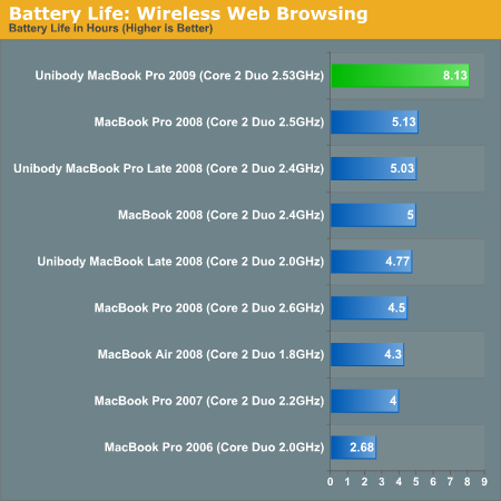 Ce graphique provient de l'article du site AnandTech consacr  la batterie du MacBook Pro 15&quot;