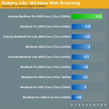 """Ce graphique provient de l'article du site AnandTech consacré à la batterie du MacBook Pro 15"""""""