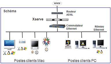 Schéma Réseau CyberClass
